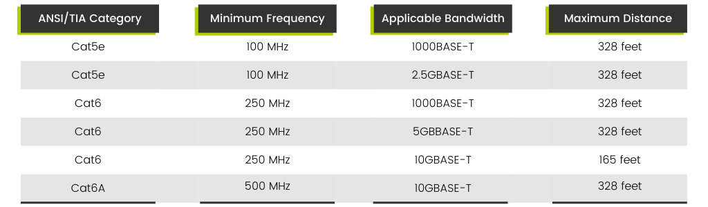 Lowest Frequency to achieve bandwidth