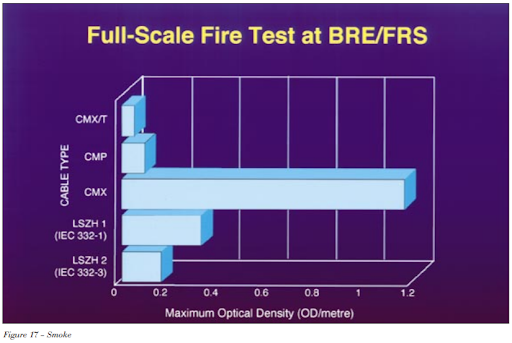 Full Scale Fire Test