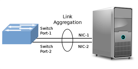 Network Aggregation Diagram