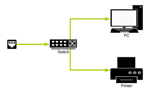 Diagram of properly set up network