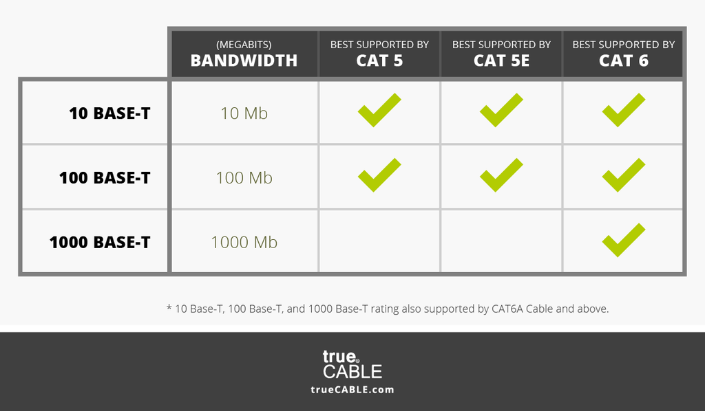 Graph of what cable best supports 10 100 1000 base-t