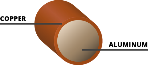 Copper Clad Aluminum Cross Section Diagram