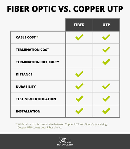 Fiber Optic vs Copper Comparison Chart