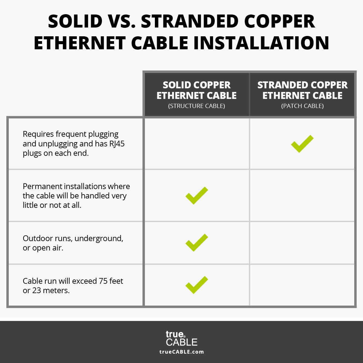 Solid vs Stranded Comparison Table