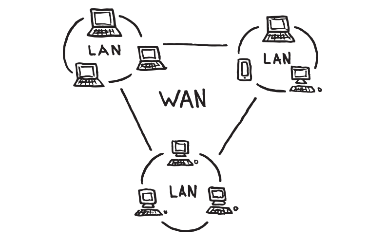 Wide Area Network Example