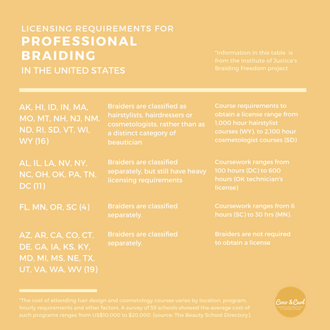 Professional Braiding Licensing Requirements in the US