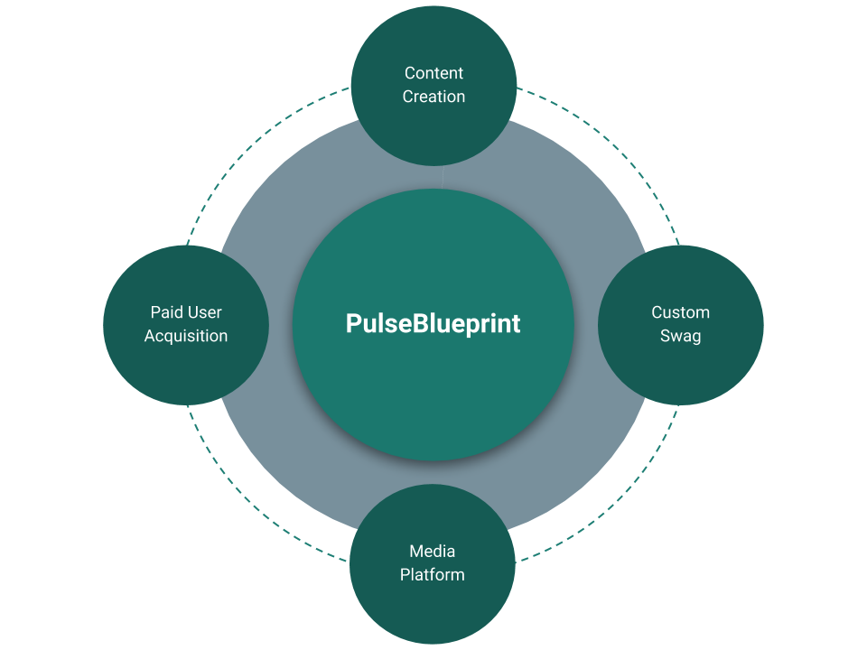 The PulseBlueprint ecosystem - content creation, custom swag, media platform, paid user acquisition
