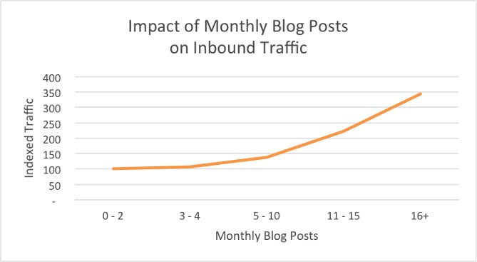 blog-montly-traffic-report