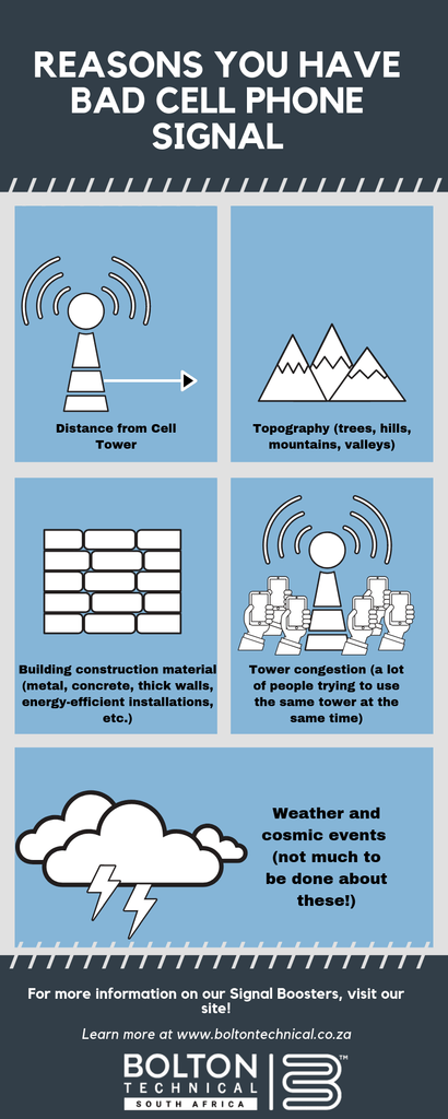 Infographic: Causes of Poor Cellphone Signal