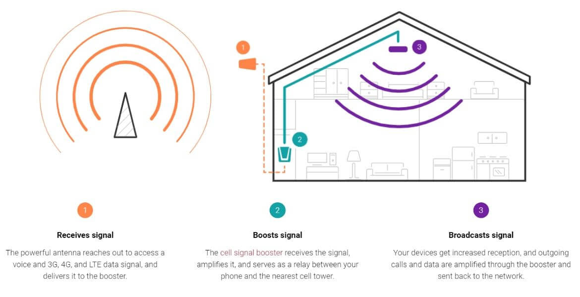 How a Signal Booster works