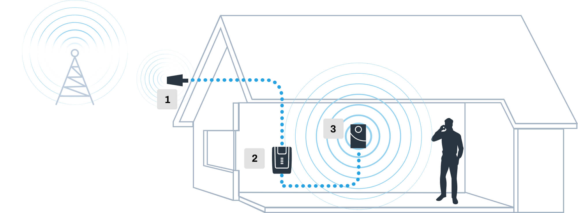 How a Signal Booster Works in home