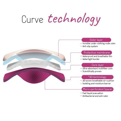 Curve Nursing Pads technology