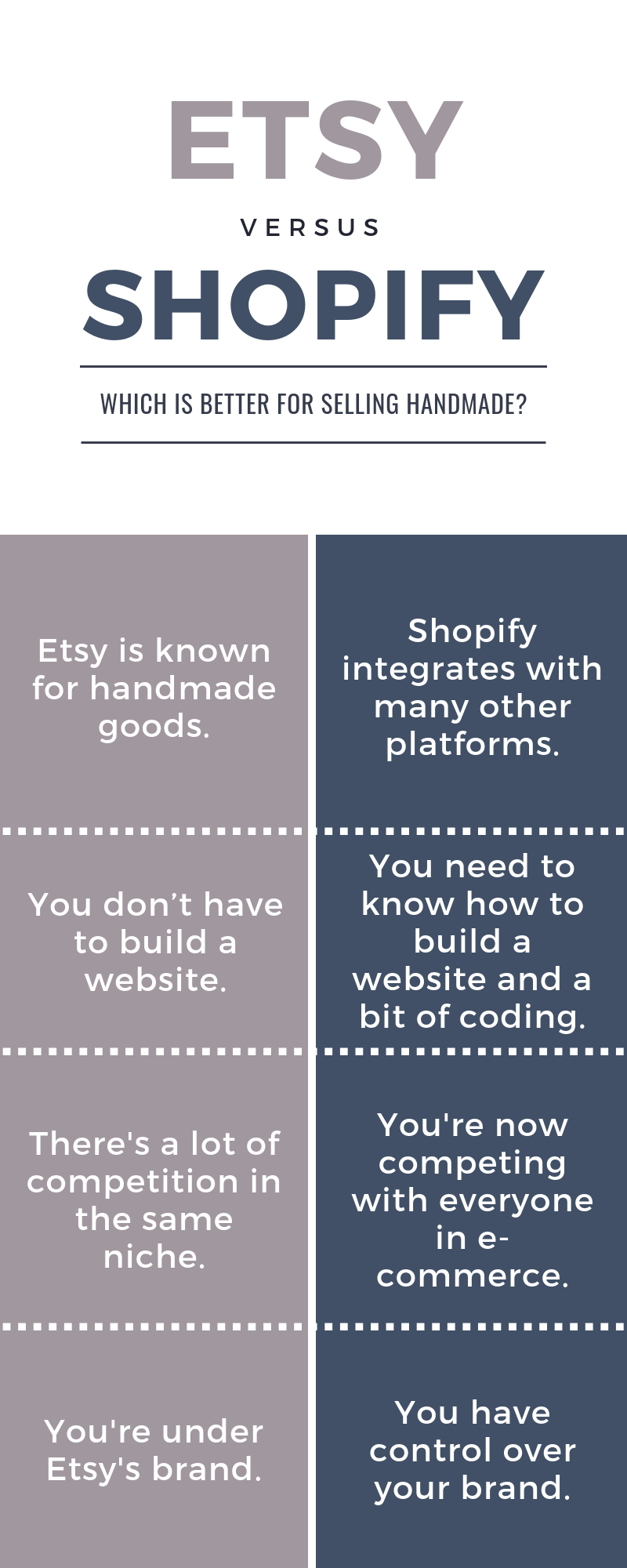 Shopify versus Etsy infographic | Thoughtfully Handmade