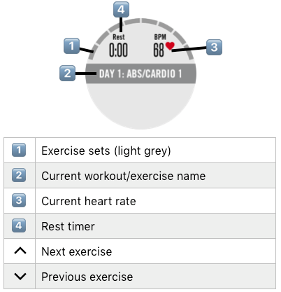 Key Map for Standard Guided Mode on Atlas Multi-Trainer 3 Workout Tracker