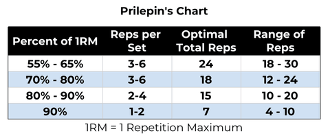 prilepin's chart
