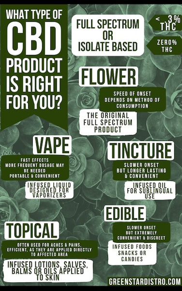 WHAT CBD PRODUCT IS RIGHT FOR YOU?