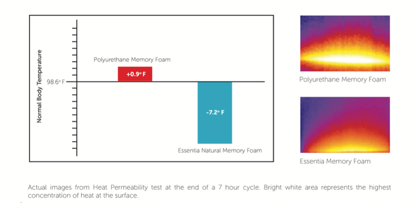 Essentia Natural Memory Foam Cooling Technology