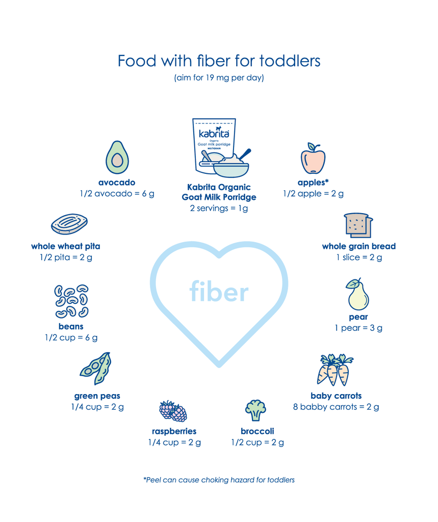 Examples of food with fiber for toddlers