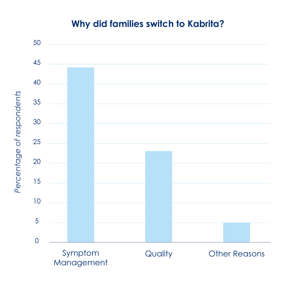 Reasons why families switched to Kabrita