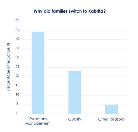 Bar graph illustrating why families switched to Kabrita