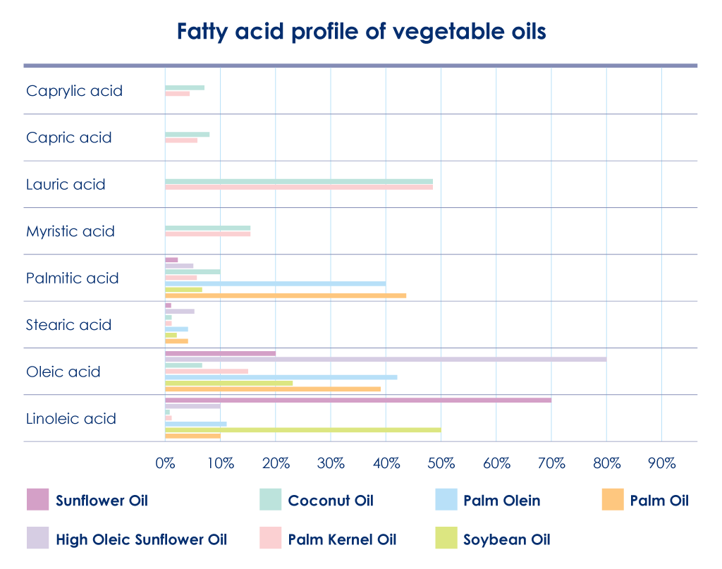 Fatty acids in vegetable oil