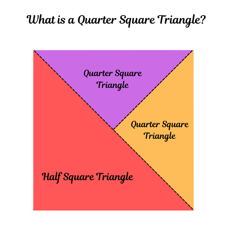 What is a Quarter Square Triangle?