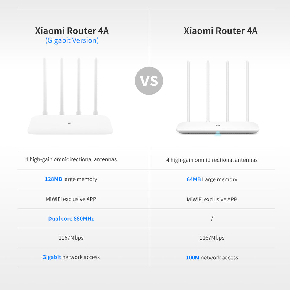 Roteador Xiaomi Gigabit Edition 4A - Global Version - Learts Shop