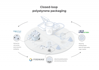 ReVital Polymers, Pyrowave and INEOS Styrolution partner to launch closed-loop North American polystyrene recycling consortium