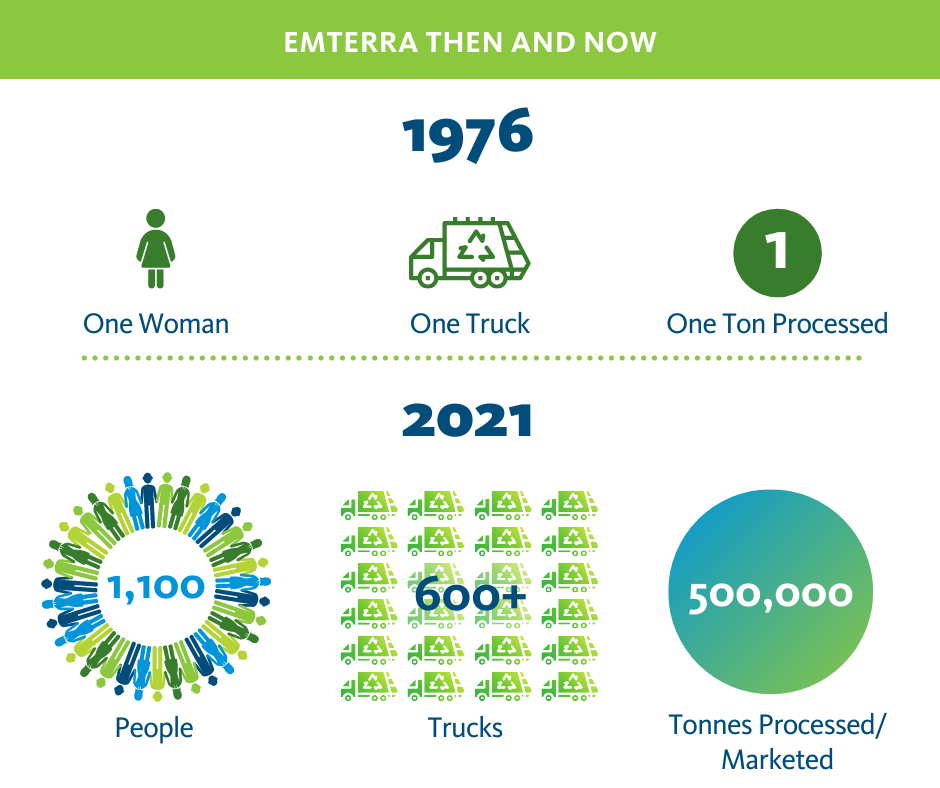 Emterra then and now. 1976. One woman, one truck, one tonne. 2021. 1,100 people, 600+ trucks, 500,000 tonnes processed/marketed