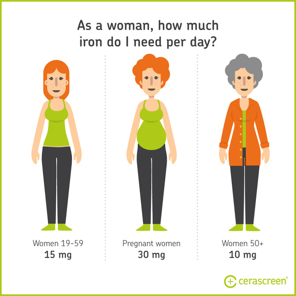 normal iron levels for women