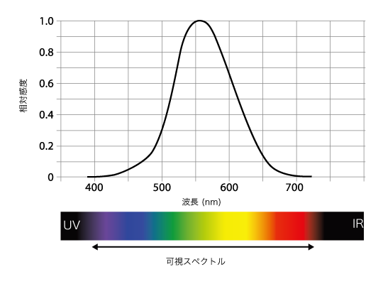 """Photopic Spectral Sensitivity Function"""