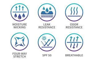 Infographic showing Flow 2 Freedom Apparel features.  Moisture wicking, leak resistance, odor resistance, four-way stretch, SPF 50, breathable