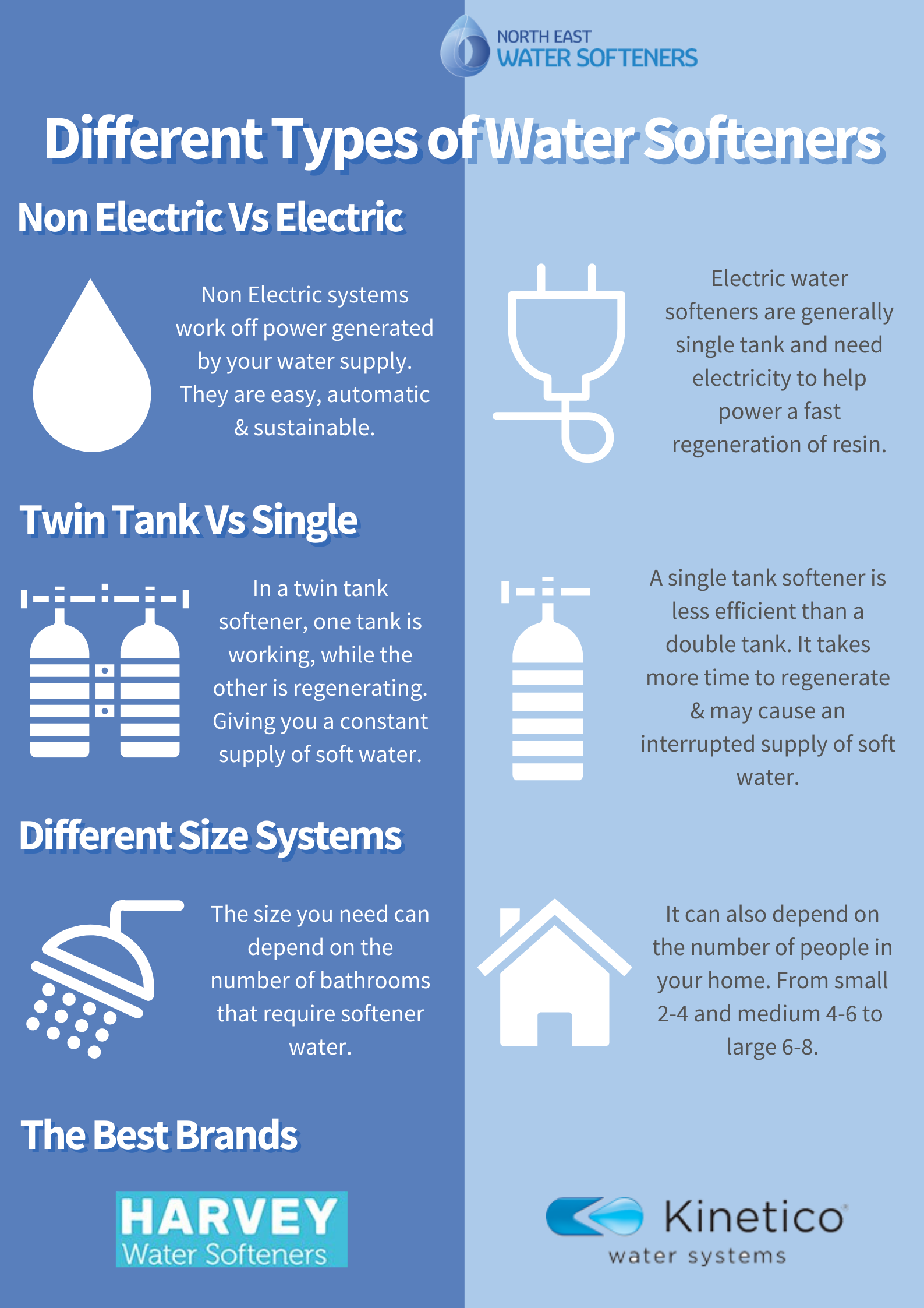 Different types of water softener info graphic