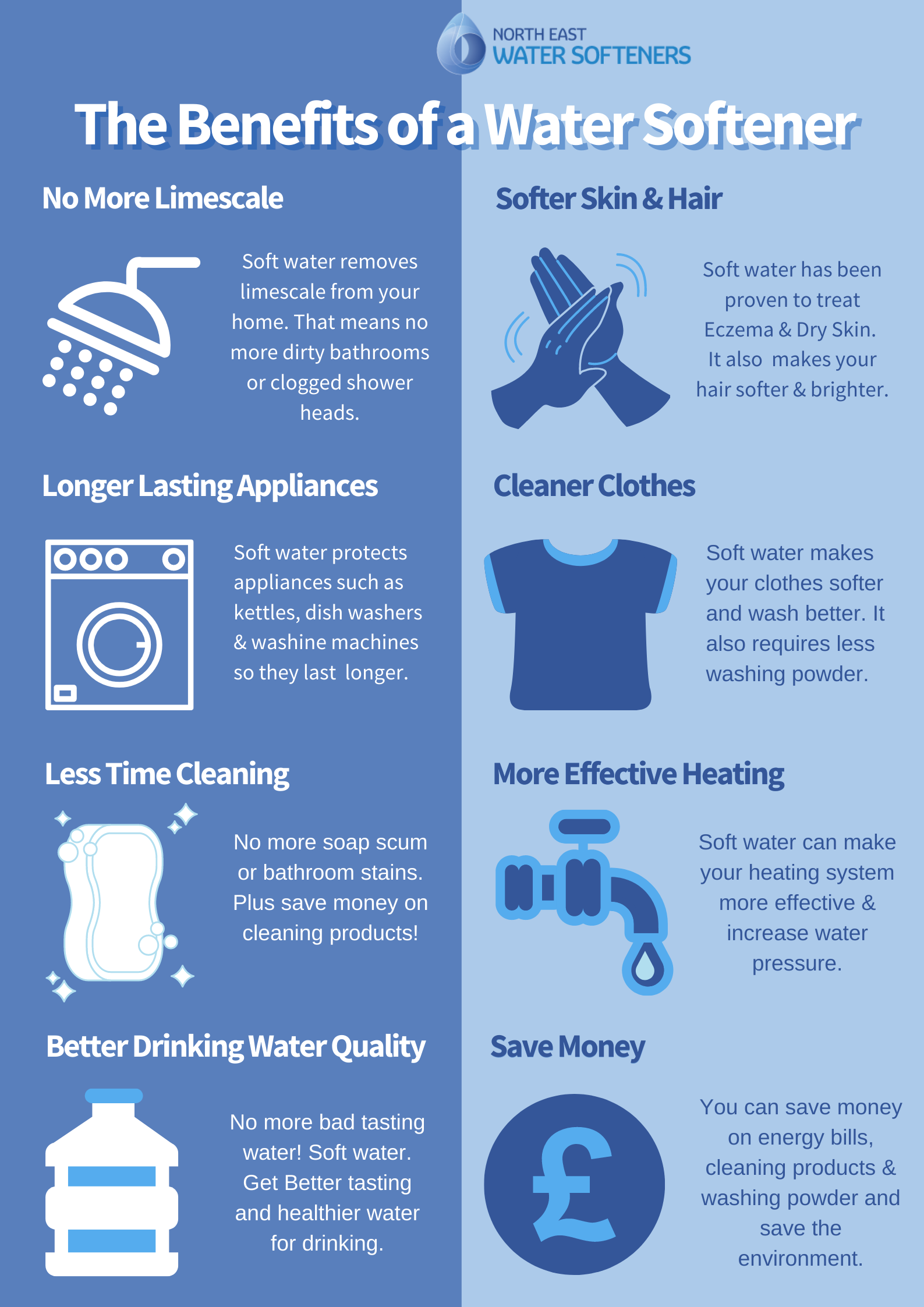 benefits of a water softener infographic