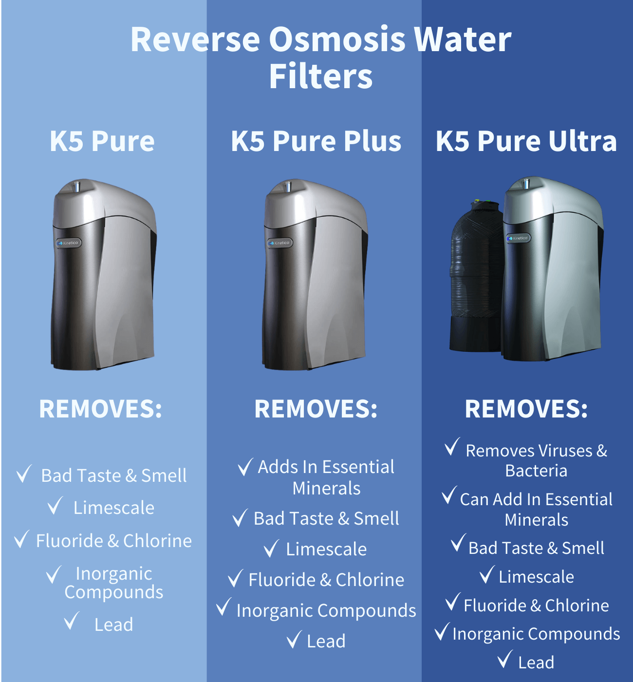 kinetico k5 drinking water system comparison
