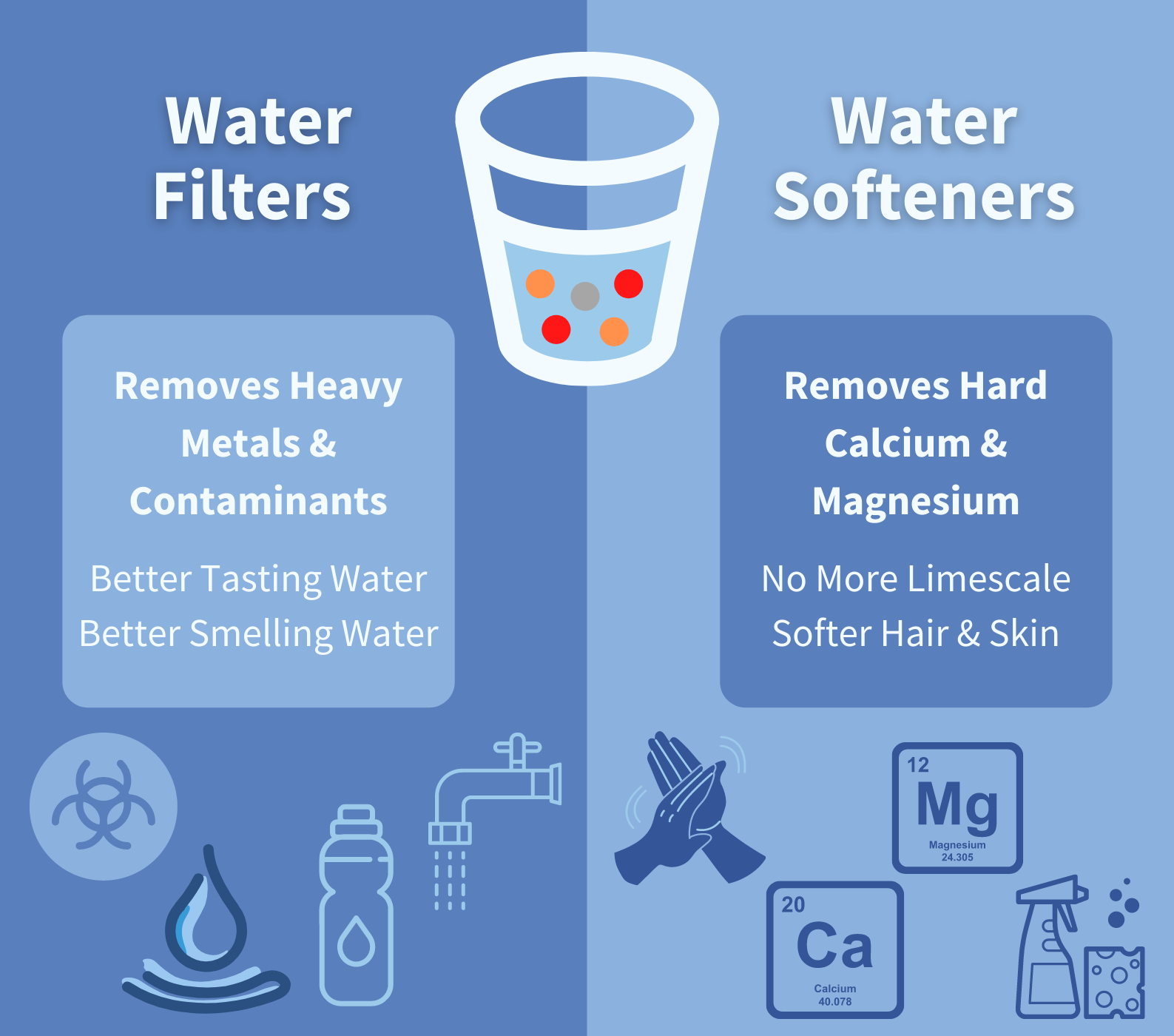 water filter systems vs water softeners infographic