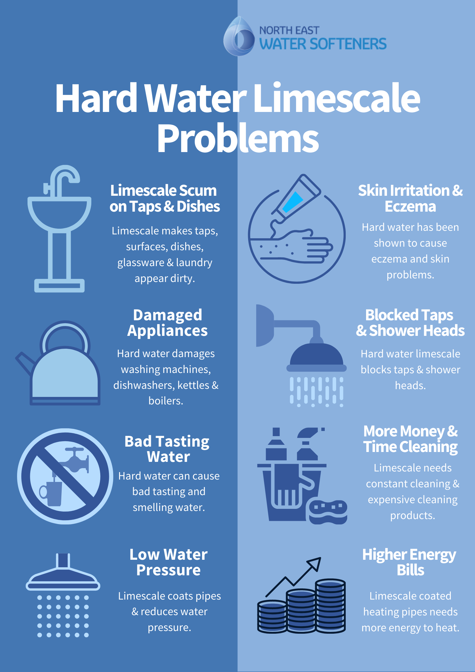 hard water limescale problems infographic