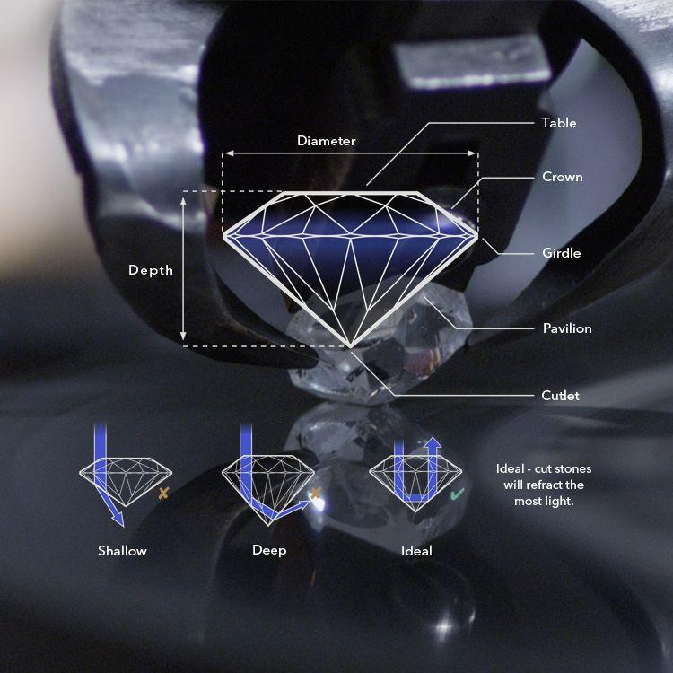 earth friendly lab grown diamonds and diamond simulants