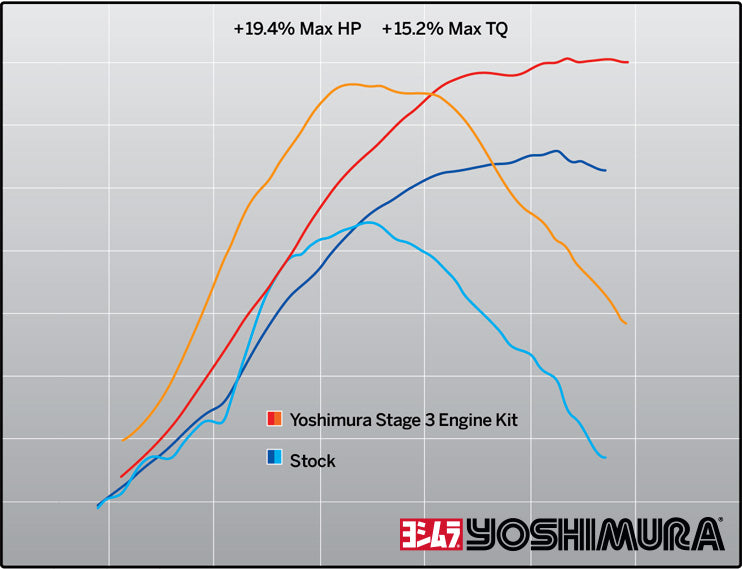 Yoshimura Engine Performance Package Yamaha YZ250F 2014-18 Dyno Graph