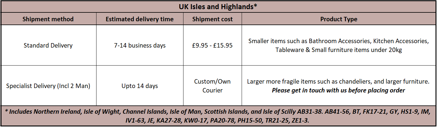 Delivery Isles And Highlands