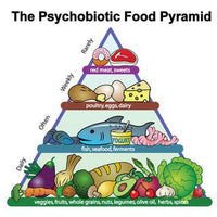 Psychobiotic Food Pyramid