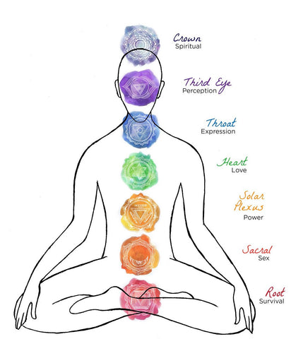 https://www.omsa.world/pages/shop-by-chakras