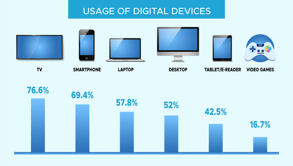 usage of digital devices
