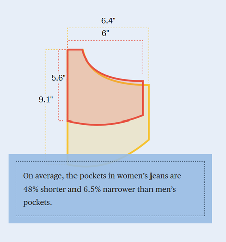 This is why (women especially) need GO POCKETS!