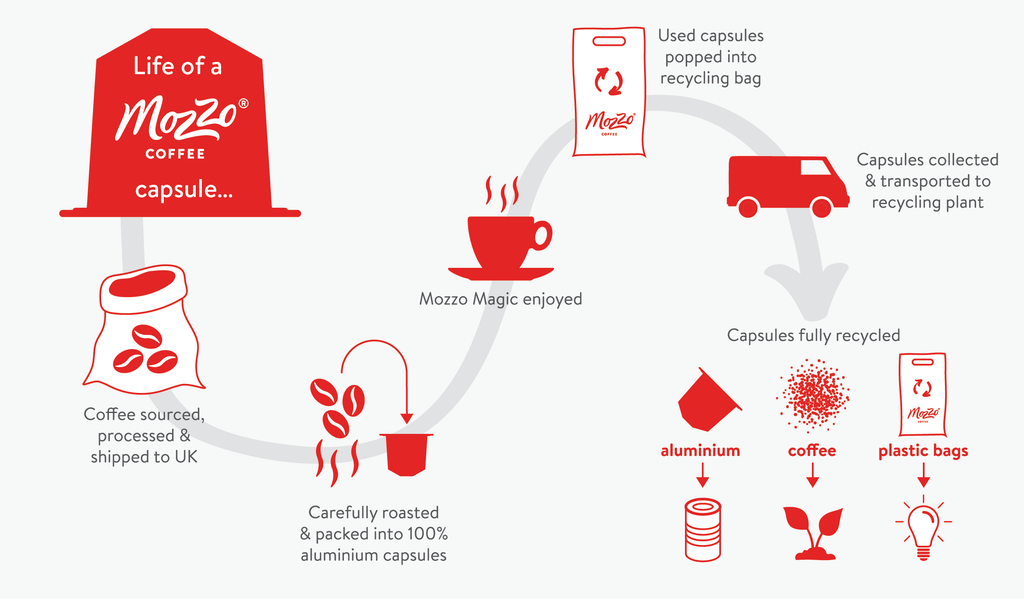mozzo coffee capsule recycling process