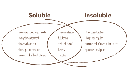 the benefits of soluble and insoluble fibre