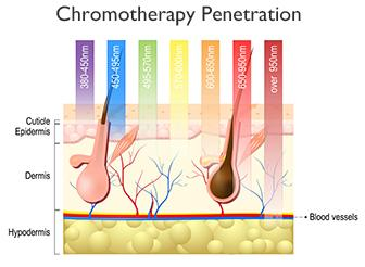 Image of Clearlight Infrared Sauna Medical Grade Chromotherapy Lights - Heavenly Skin HQ