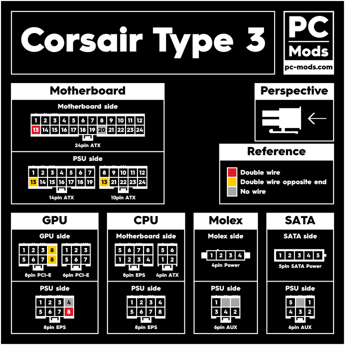 Corsair® PSU Type 3 Cables Pinout