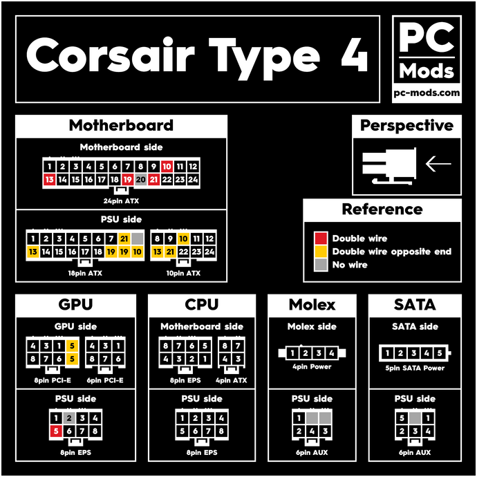 Corsair® PSU Type 4 Cables Pinout