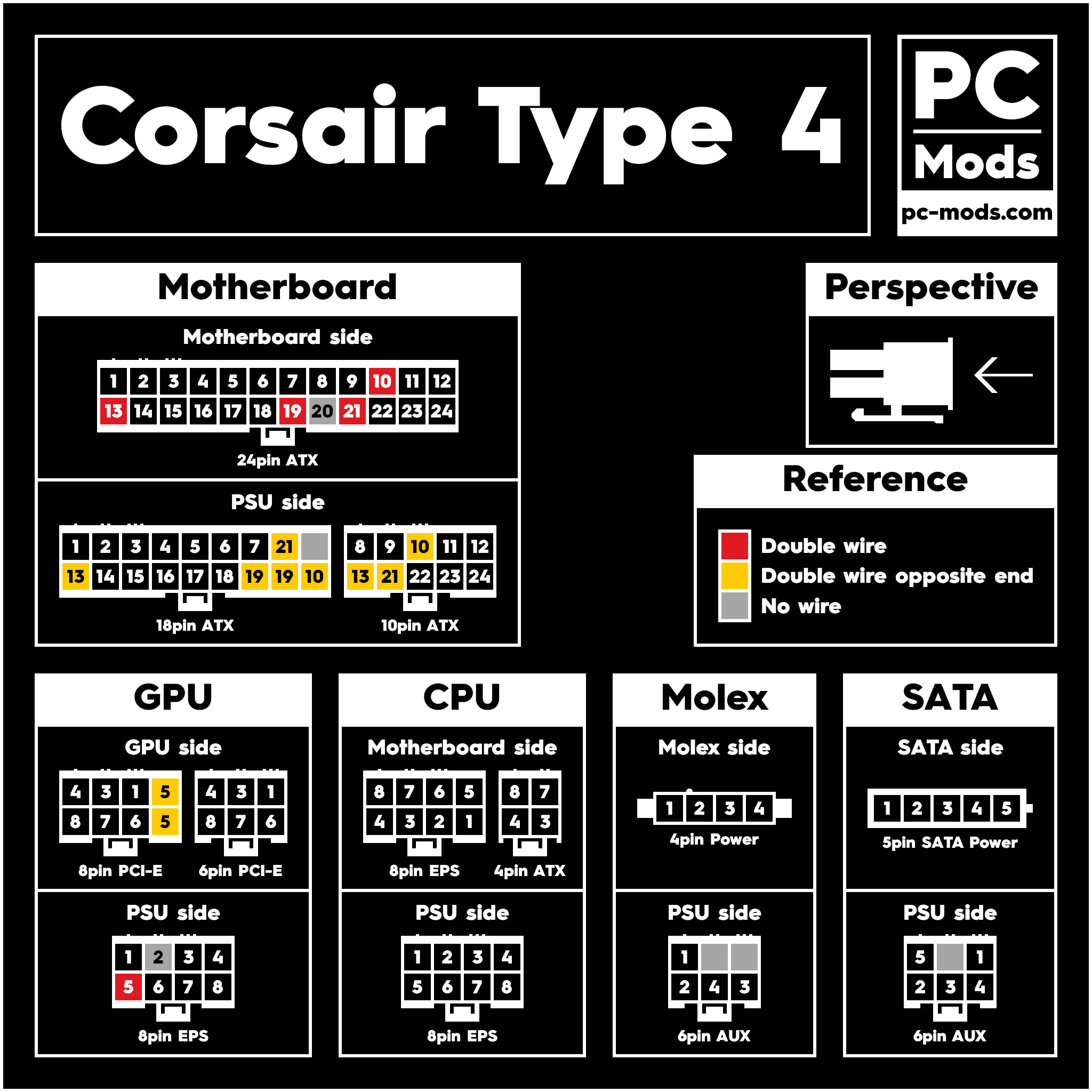 PSU Pinout - Corsair Type 4